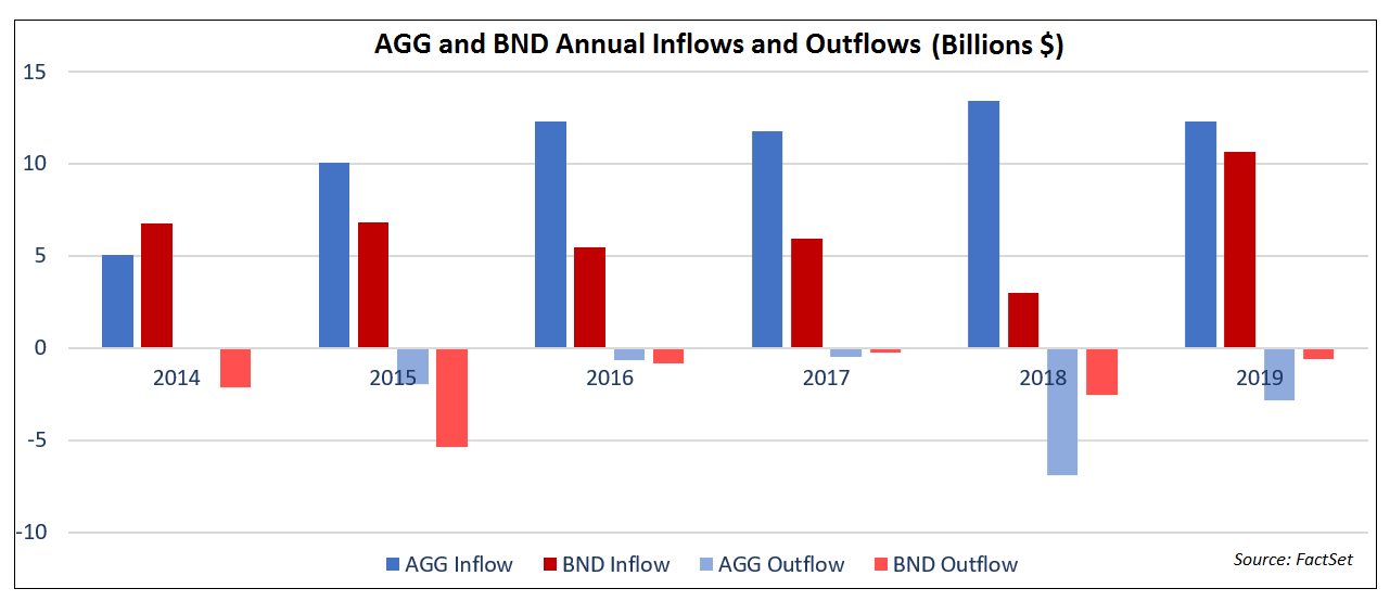 AGG and BND Annual Inflows and Outflows