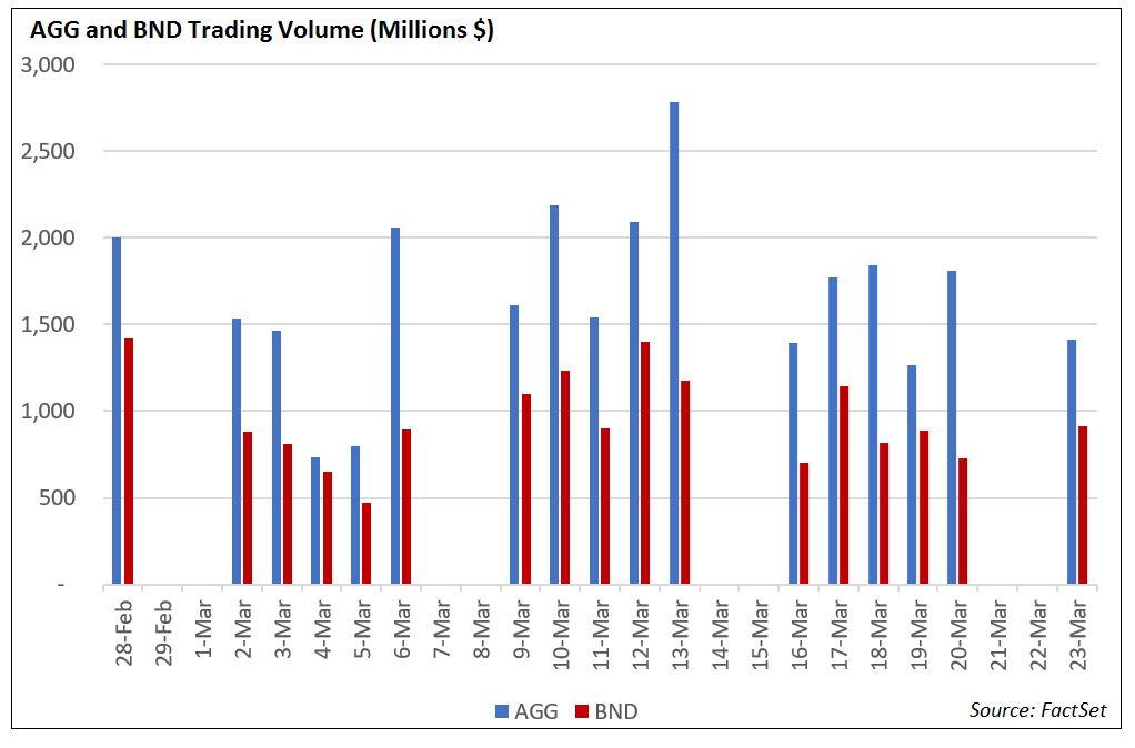 AGG and BND Trading Volume