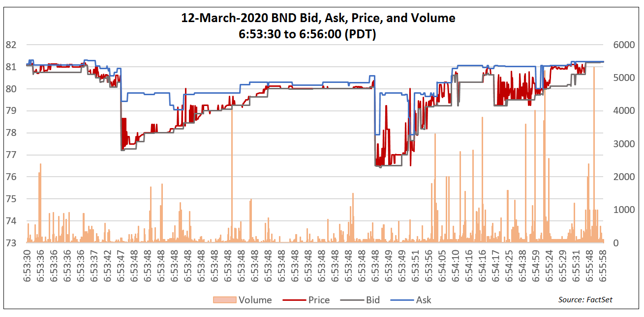 BND Bid, Ask, Price, and Volume