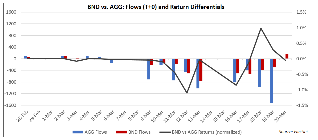 BND vs AGG Flows and Return Differentials