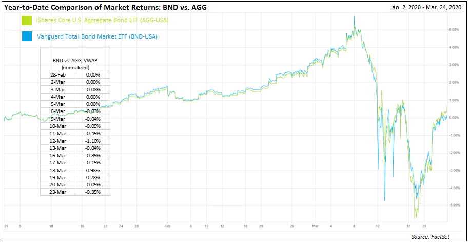 BND vs AGG market price YTD to 3-23-20 NEW