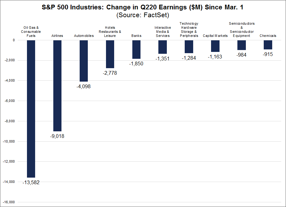 S&P 500 Industries Change in Q2 2020 Earnings Since Mar 1