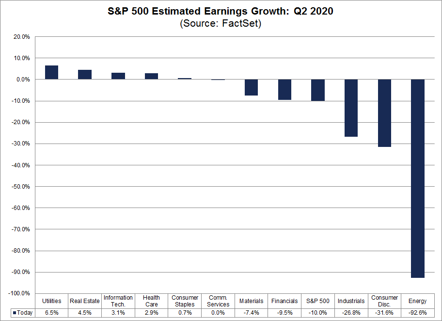 S&P 500 Estimated Earnings Growth Q2 2020