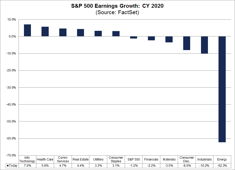 S&P 500 Earnings Growth CY 2020