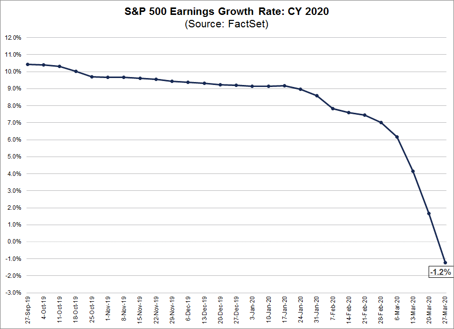S&P 500 Earnings Growth Rate CY 2020
