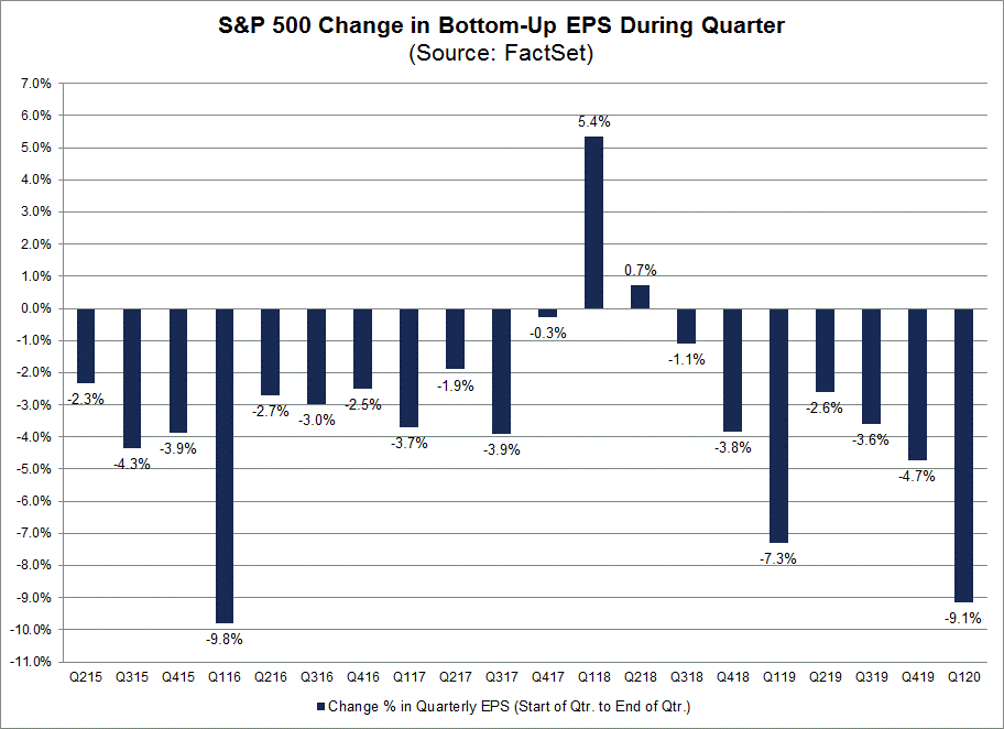 S&P 500 Change in Bottom Up EPS During Quarter
