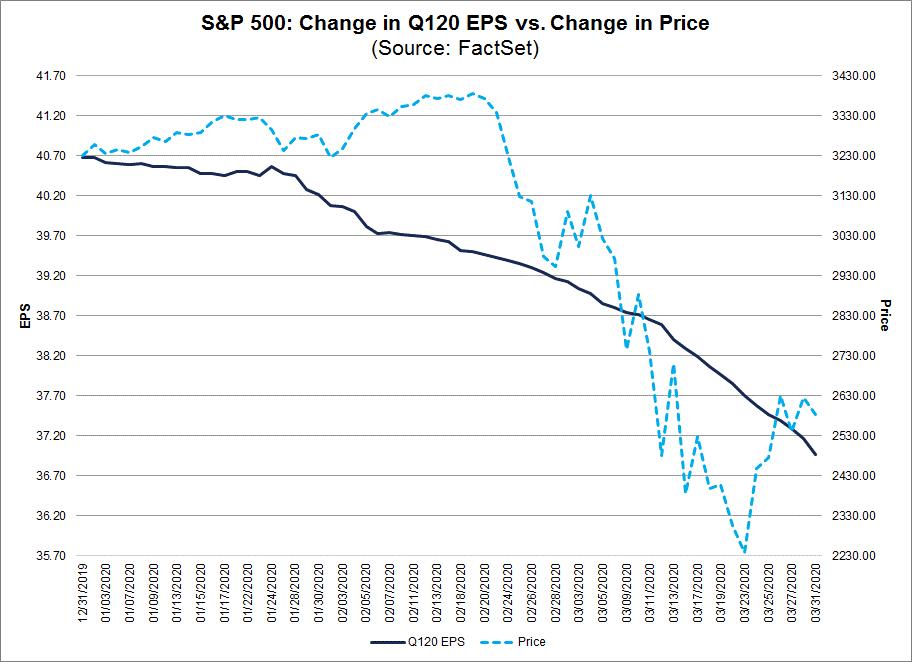 S&P 500 Change in Q1 2020 EPS vs change in price