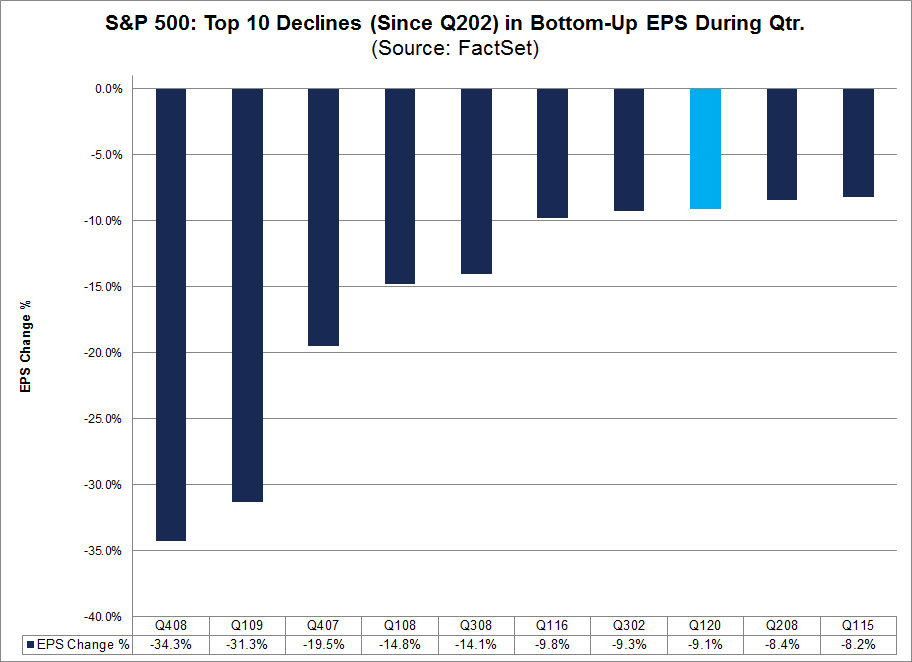 S&P 500 Top Declines in Bottom Up EPS