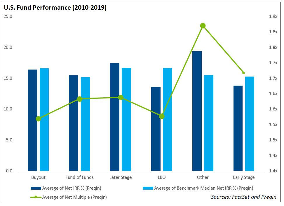 Chart 7 U.S. Fund Performance