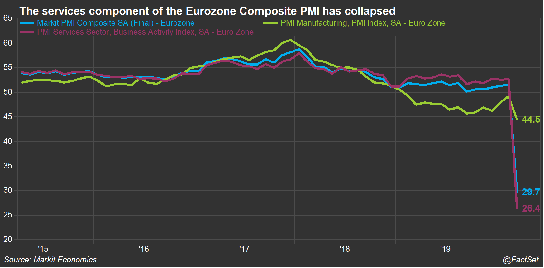 Europe Composite PMI