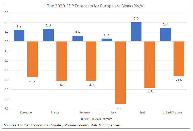 Europe GDP forecasts