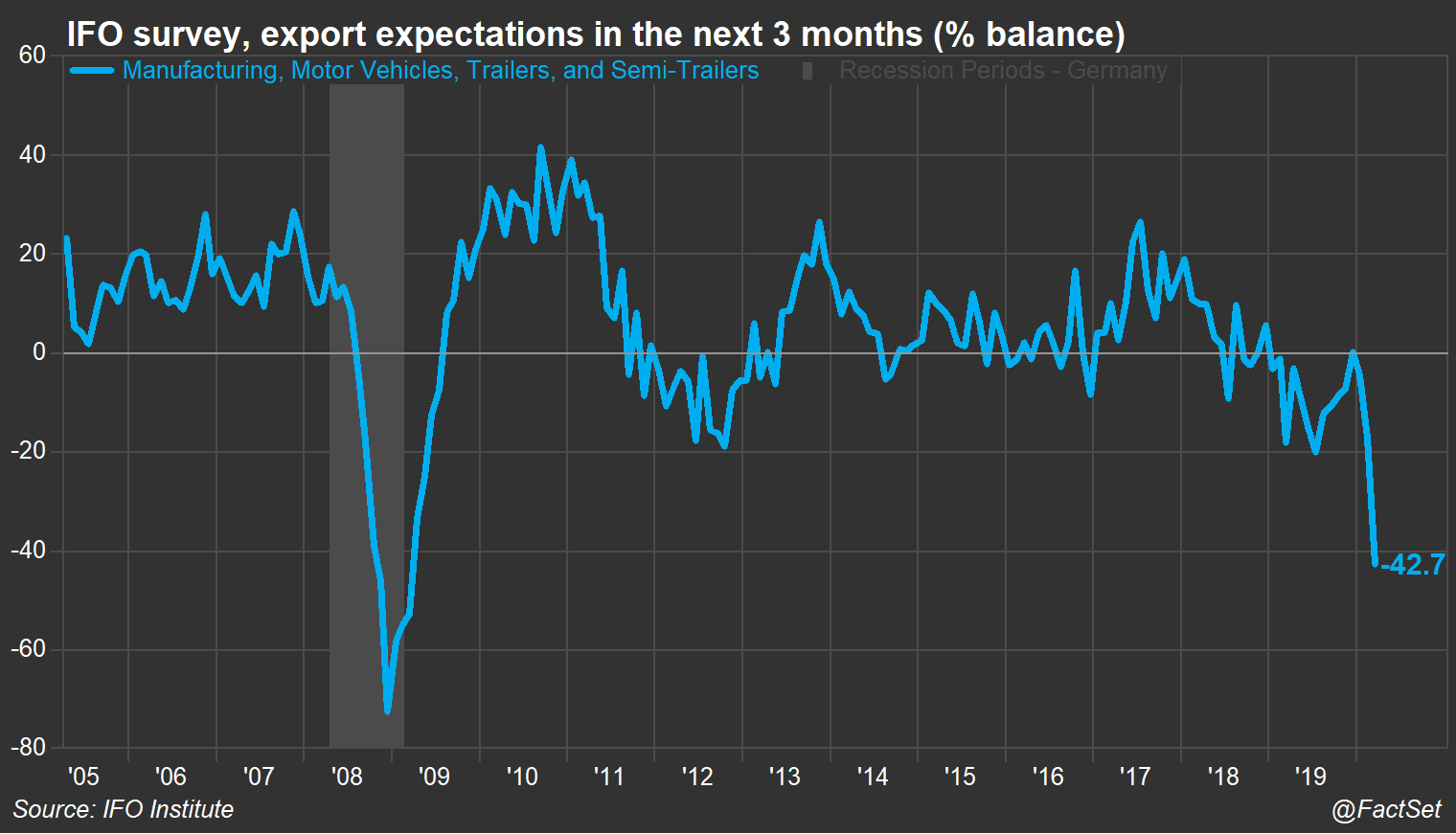 IFO auto industry 3 month export expectations