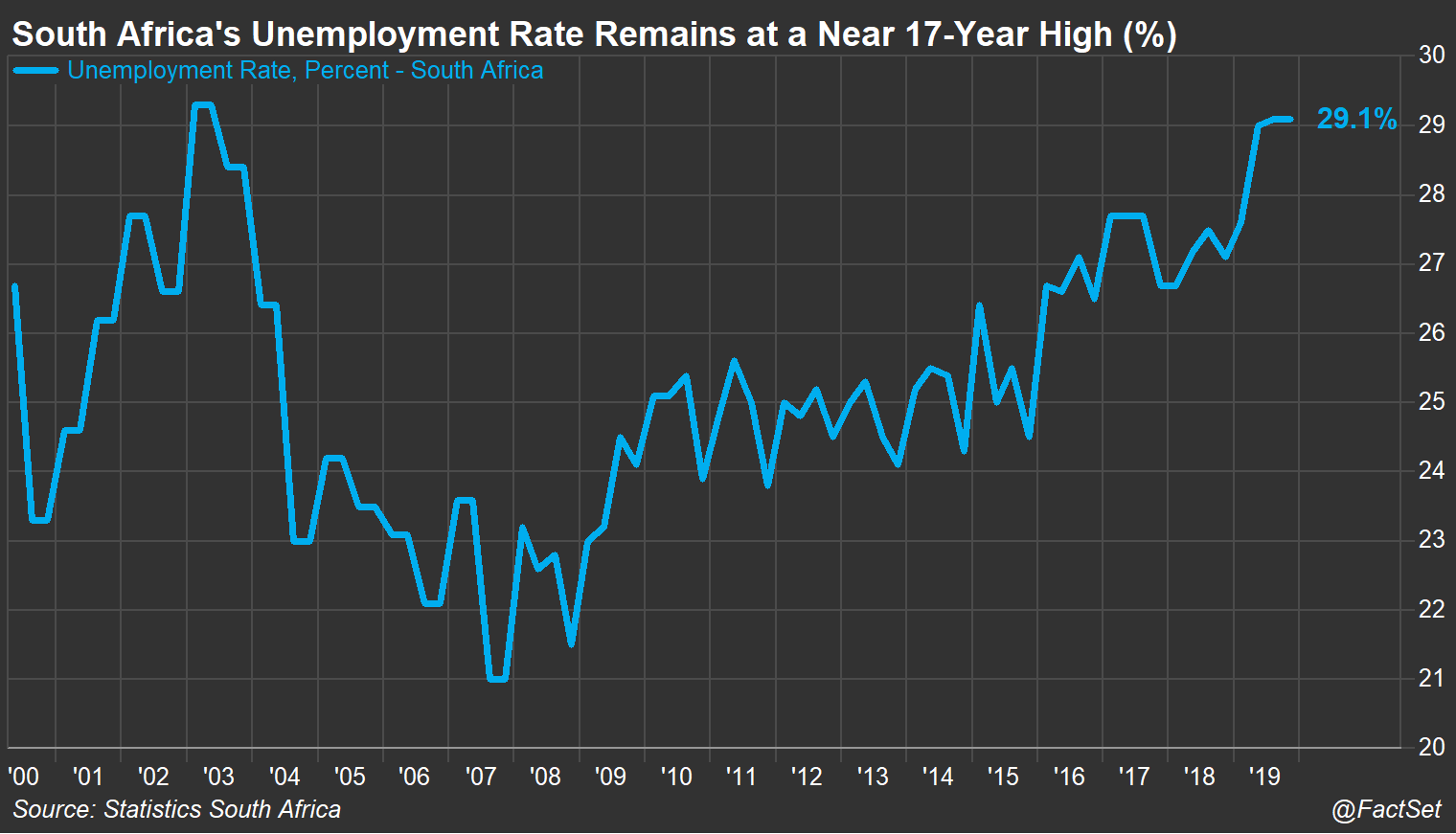 ZA Unemployment Rate