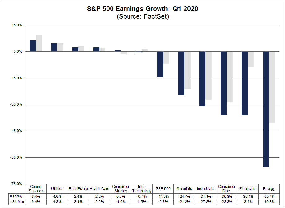 S&P 500 Earnings Growth Q1 2020