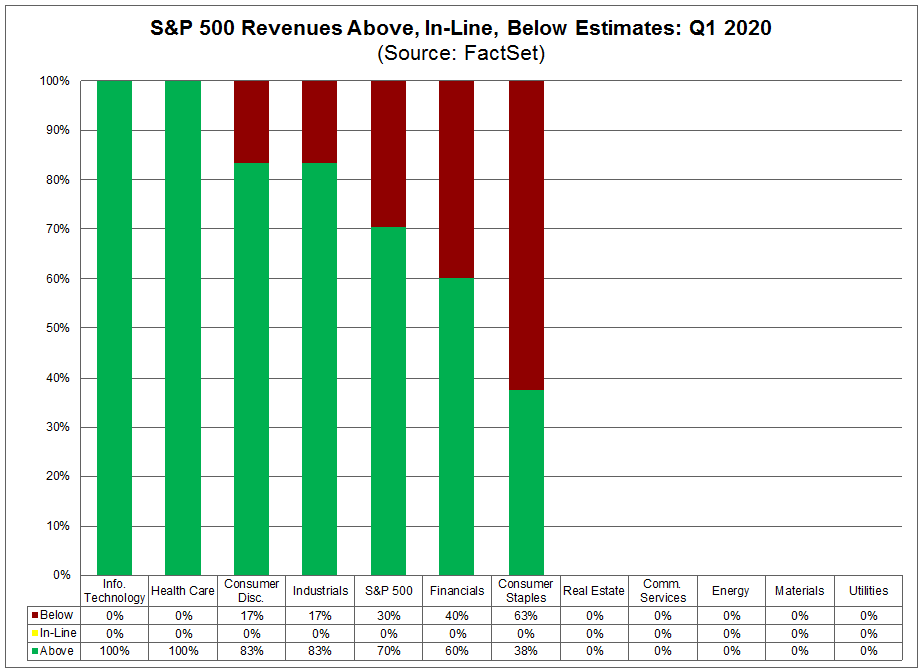 S&P 500 Revenues Above In Line Below Estimates Q1 2020