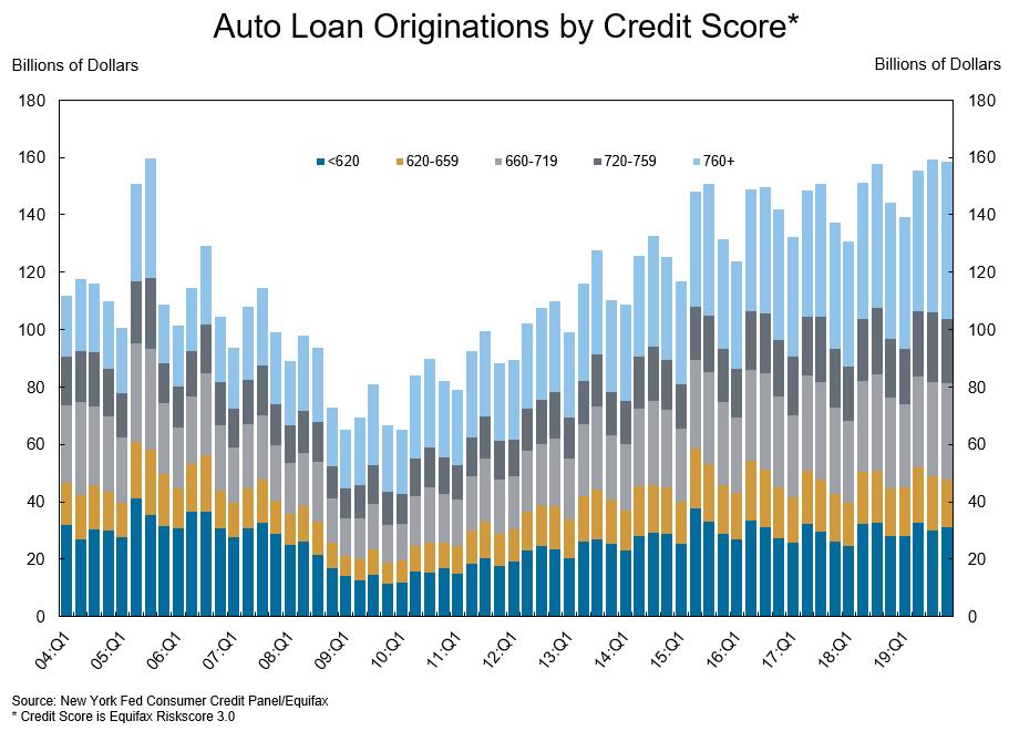 Auto Loan Originations by Credit Score