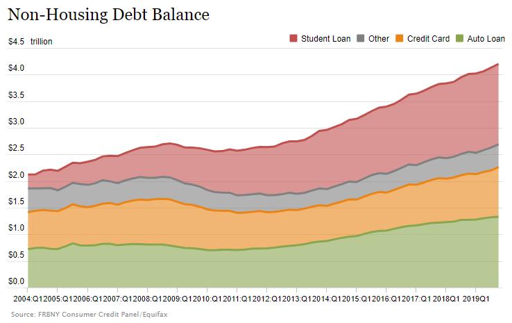 Non-Housing Debt Balance