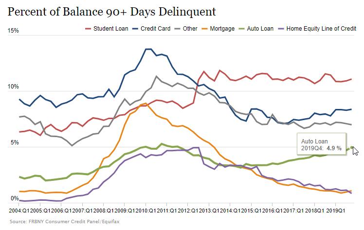 Percent of Balance 90+ Days Delinquent