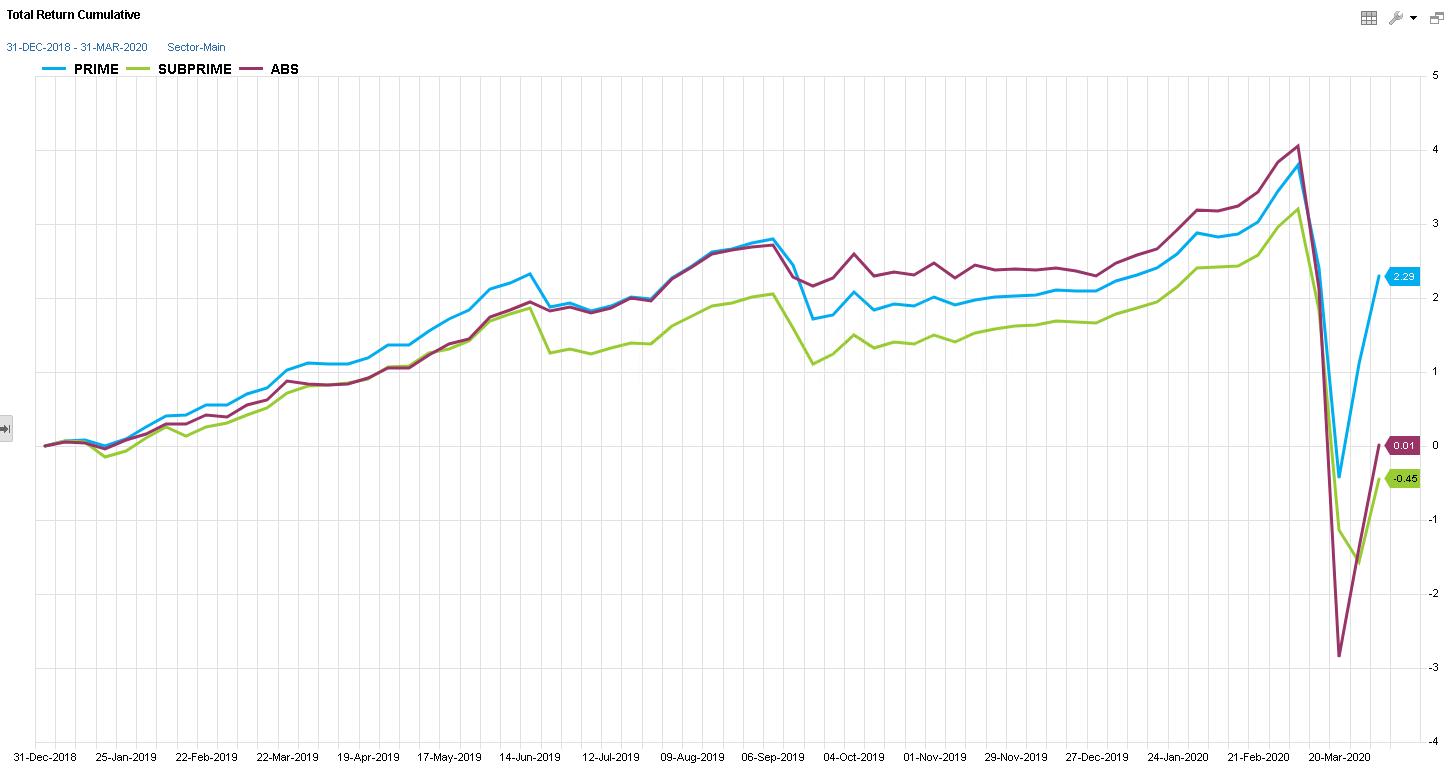 Total Return Cumulative
