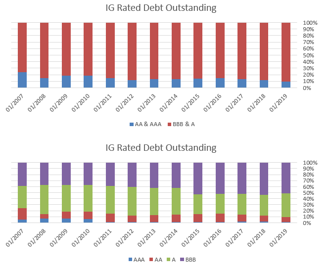 Chart 1&2_IG Rated Debt Outstanding