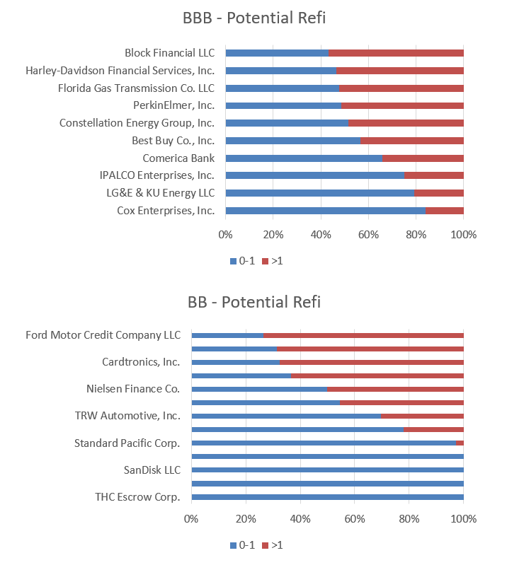 Chart 12&13_Potential Refi Candidates