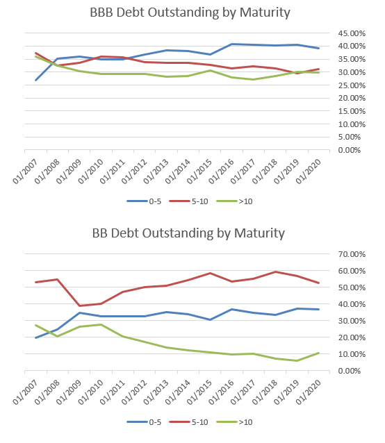 Chart 3&4_Dept Outstanding by Maturity