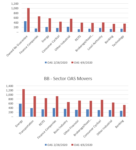 Chart 7&8_Sector OAS Movers
