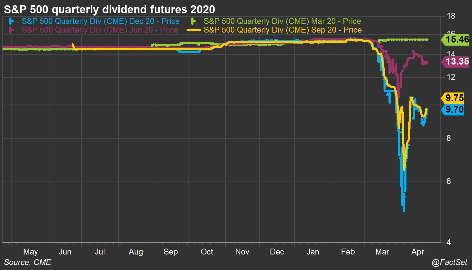 Dividend Futures