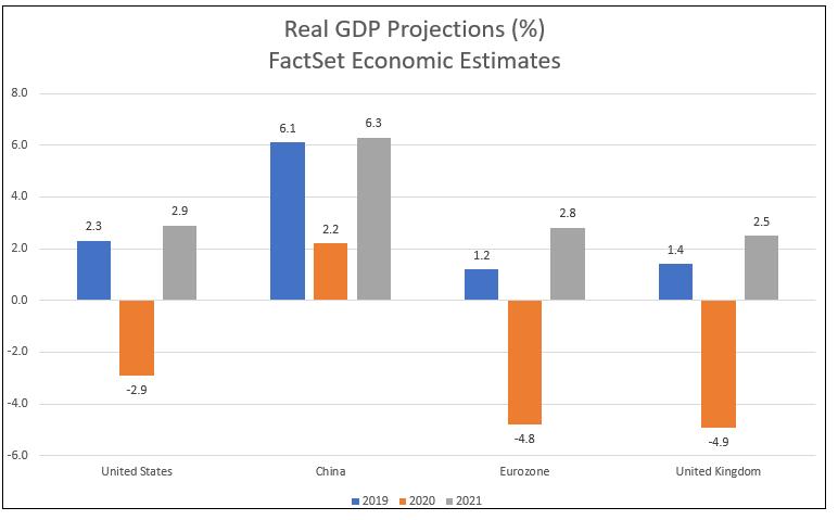 FactSet Economic Estimates