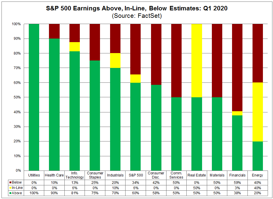 S&P 500 Earnings Above, In Line, Below Estimates Q1 2020
