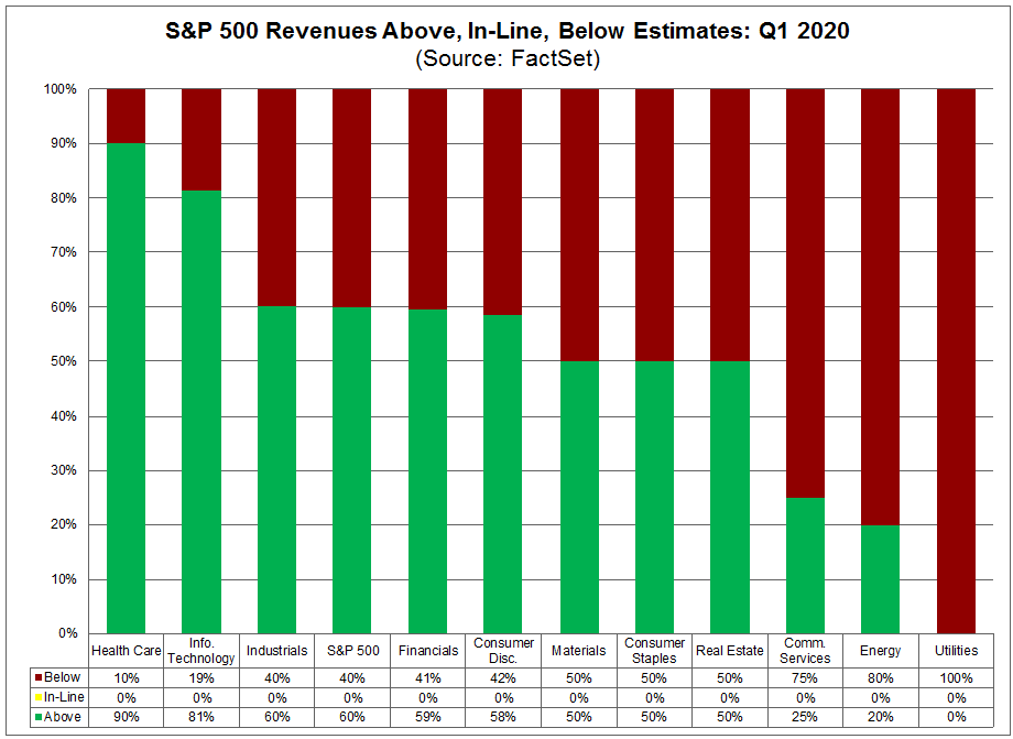 S&P 500 Revenues Above, In Line, Below Estimates Q1 2020