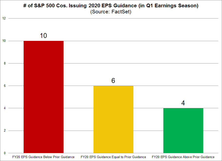 S&P 500 Cos Issuing 2020 EPS Guidance in Q1 Change