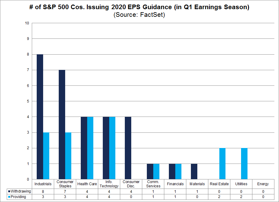 S&P 500 Cos Issuing 2020 EPS Guidance in Q1 by Sector