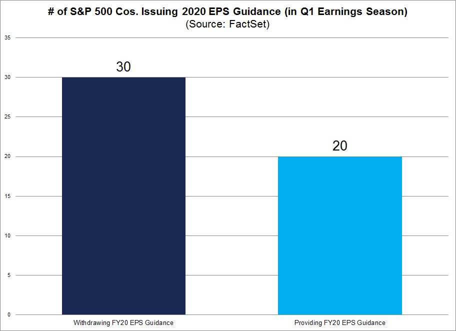 S&P 500 Cos Issuing 2020 EPS Guidance in Q1