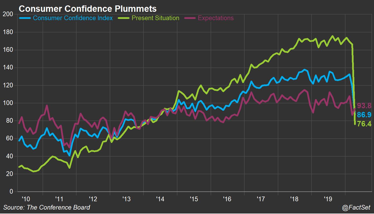 US Consumer Confidence