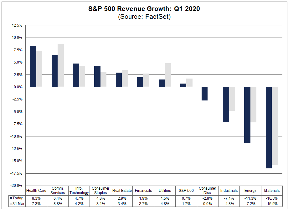 S&P 500 Revenue Growth Q1 2020