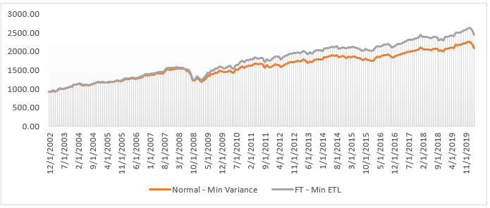 Historical Performance of the Fat-Tail Min ETL and Normal-Min Variance Strategies