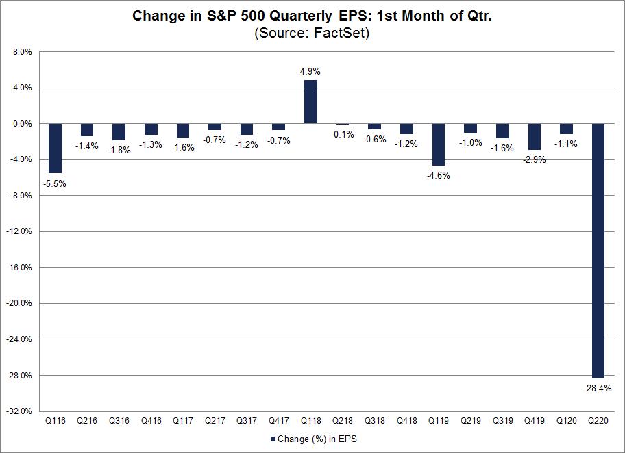 Change in S&P 500 Quarter EPS 1st month of quarter