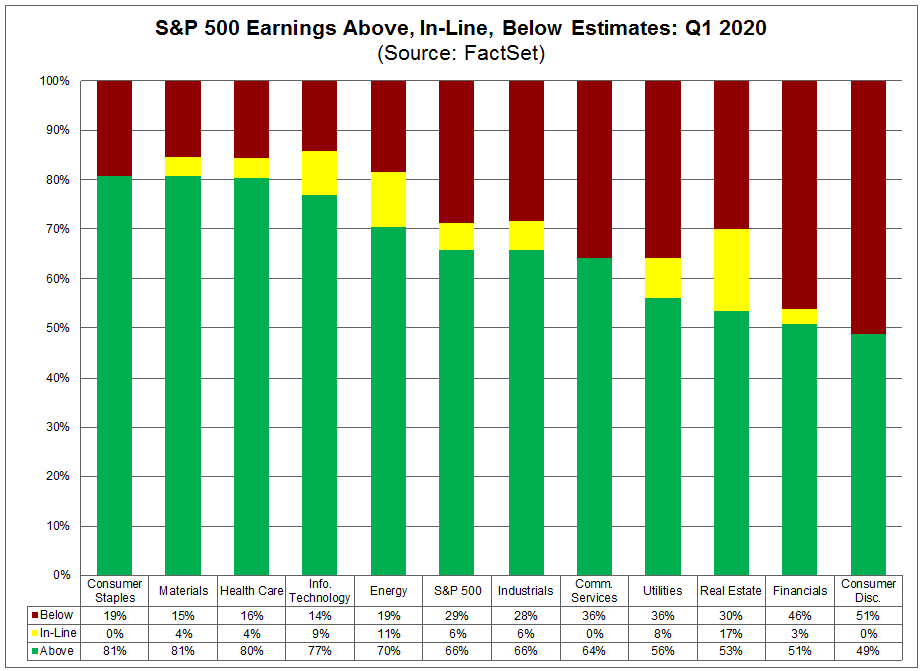 S&P 500 Earnings Above In Line Below Estimates Q1 2020