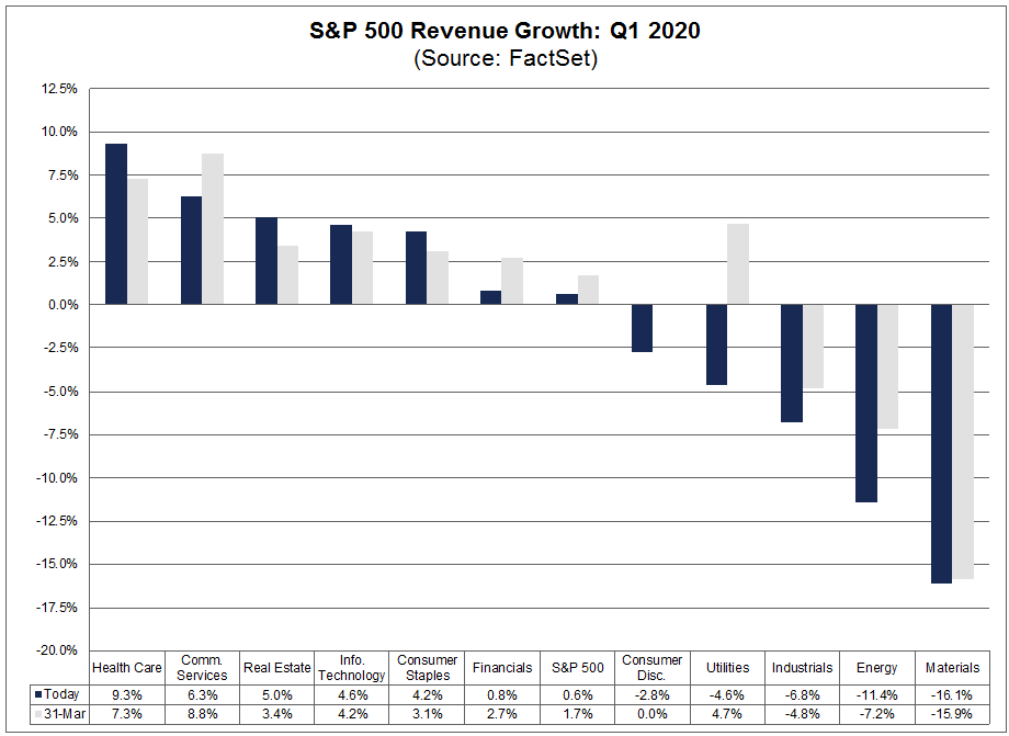 S&P 500 Revenue Growth Q1 2020