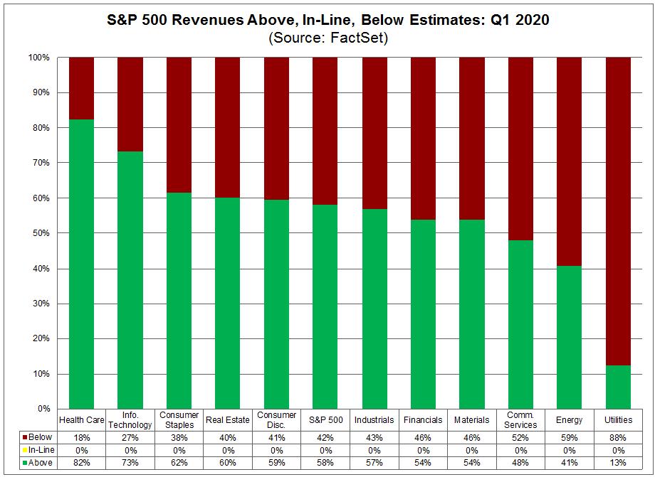 S&P 500 Revenues Above In Line Below Estimates Q1 2020