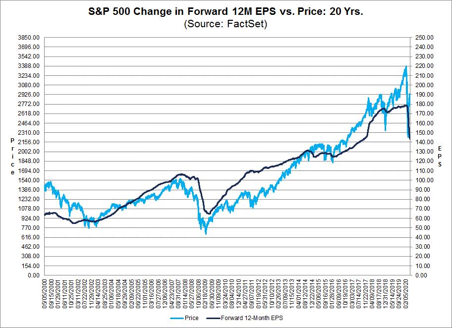 S&P 500 Change in Forward 12M EPS vs Price 20 Years