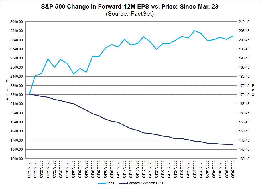 S&P 500 Change in Forward 12M EPS vs Price Since March 23