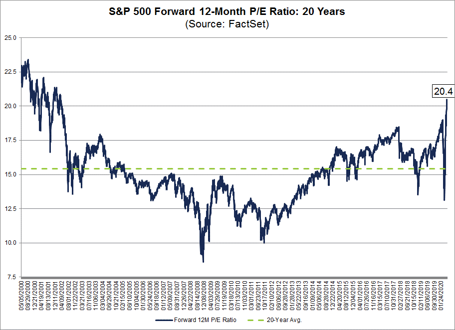 S&P 500 Forward 12-Month PE Ratio 20 Years