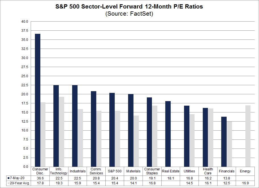 S&P 500 Sector Level Forward 12 Month PE Ratios