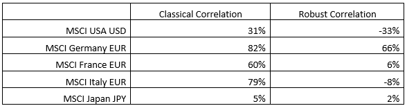 Table 3 Classical and Robust Correlations Between Fat-Tail Indicator vs. Volatility Changes