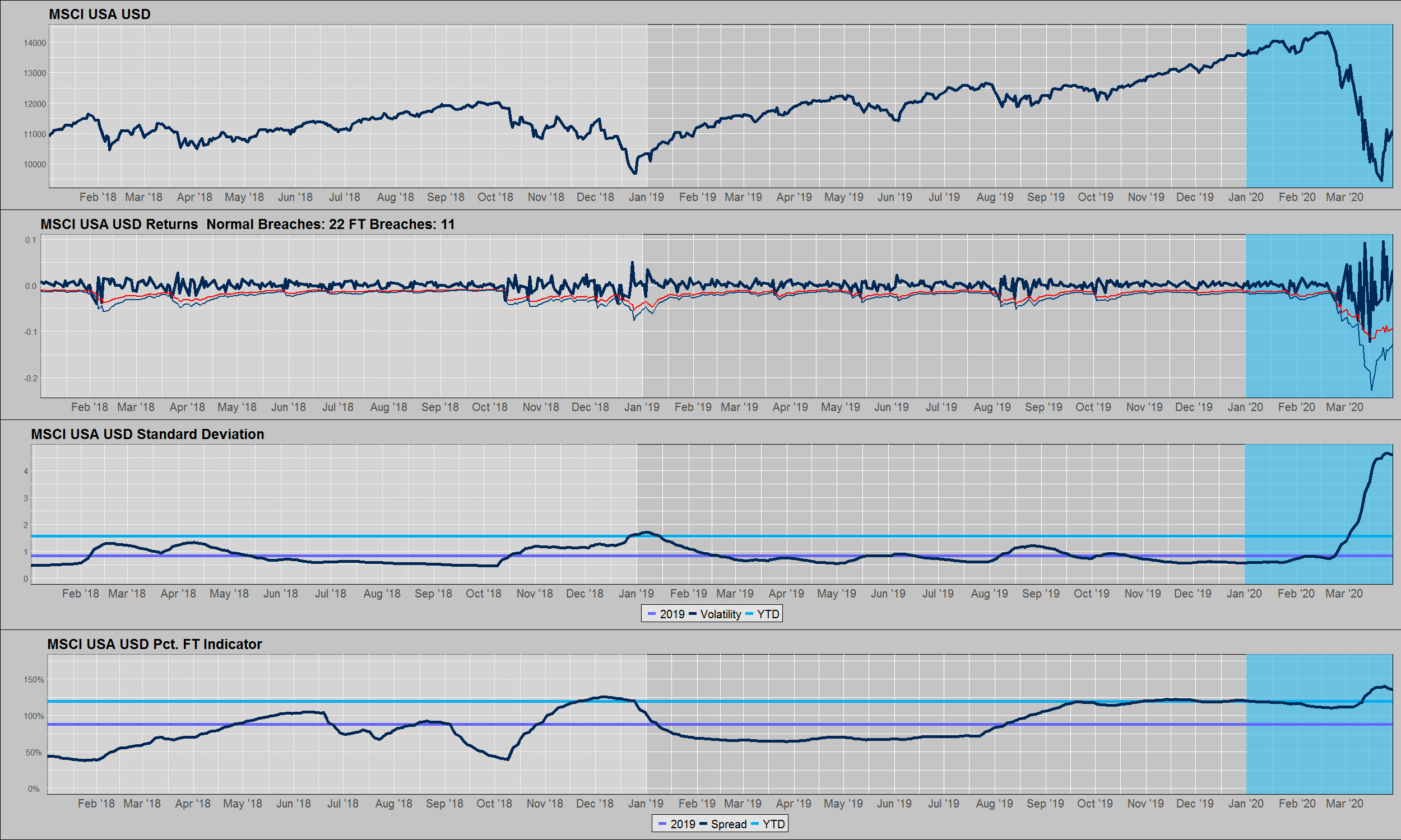 Figure 1: MSCI USA Performance, Volatility, and Fat-Tail Indicator