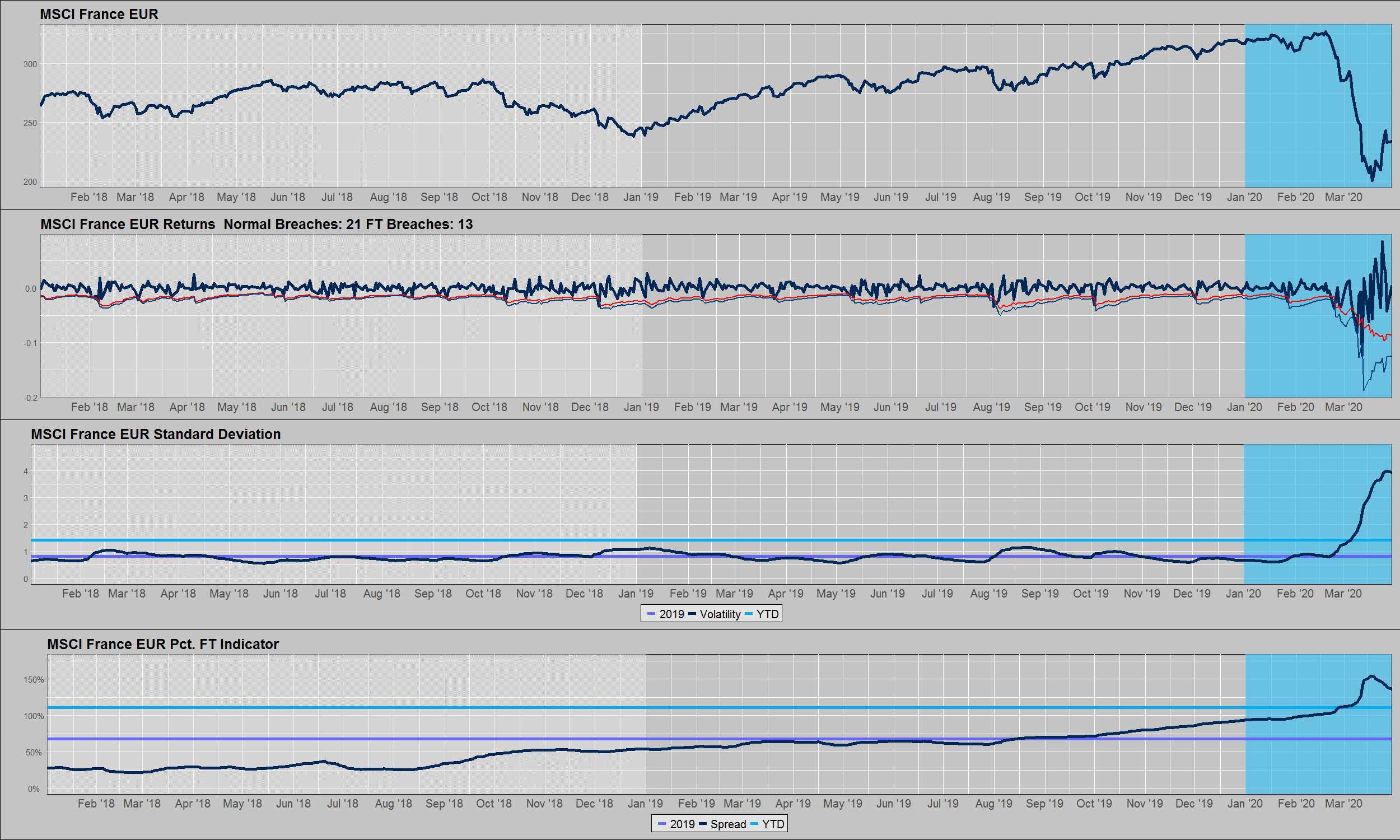 Figure 3: MSCI France Performance, Volatility, and Fat-Tail Indicator