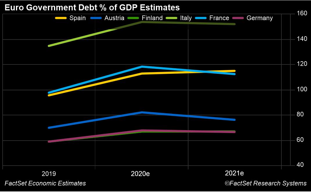 Debt to GDP Ratio Forecasts