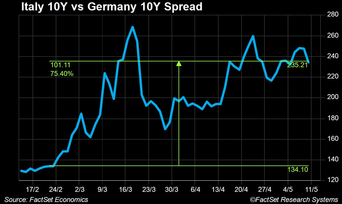 Italy 10Y vs. Germany 20Y Spread